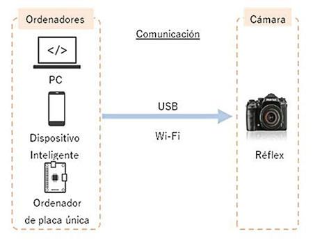 Ricoh Pentax Sdk 03