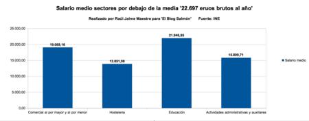 Sectores Salario Medio Por Debajo De La Media
