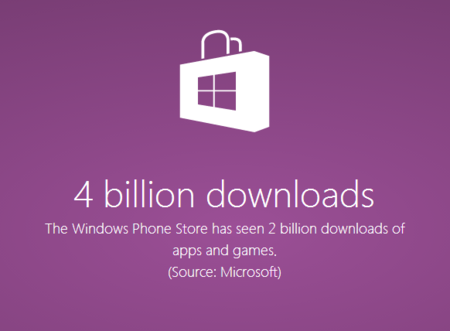 microsoft-windows-phone-store-numbers-02-4-billion-downloads.png