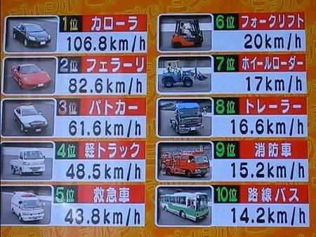Comparativa de velocidades marcha atrás