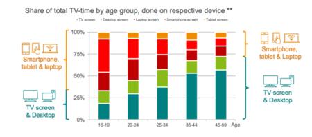 El cambio en el modelo de consumo, por edades