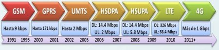 Evolución de los estándares de comunicaciones móviles 3GPP