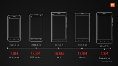 Xiaomi supera en ventas a Samsung en China, según Canalys
