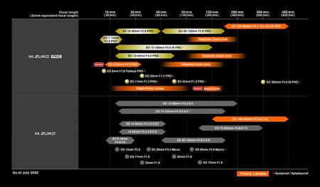 Olympus Lens Roadmap 29 06 20