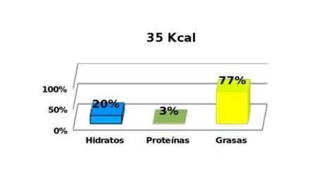 calorias-salsa