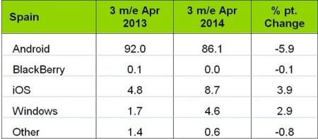 Android baja ligeramente en España mientras iOS y Windows Phone crecen con fuerza