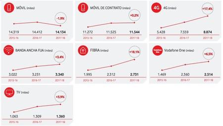 Estado de los clientes de Vodafone España