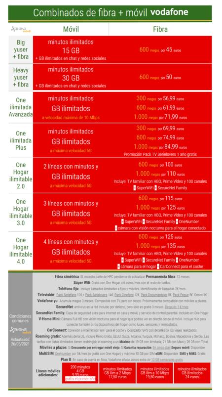 Nuevos Combinados De Fibra Y Movil Vodafone En Junio De 2021