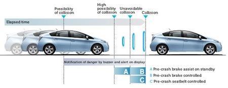 Sistemas de pre-colisión – Toyota