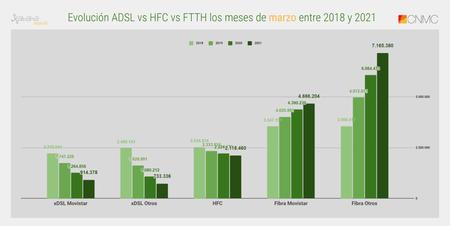 Evolucion Adsl Vs Hfc Vs Ftth Los Meses De Marzo Entre 2018 Y 2021