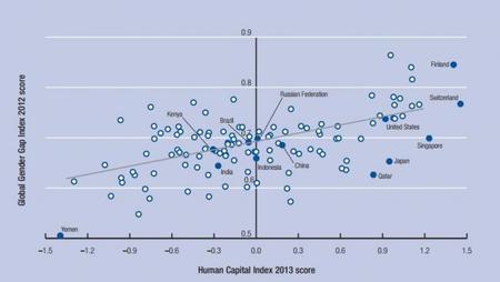 FEM Indice de Capital Humano 2013 e Indice de Desigualdad de Género