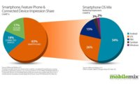 Más de la mitad de los smartphones de Estados Unidos utilizan Android, según Mobilemix
