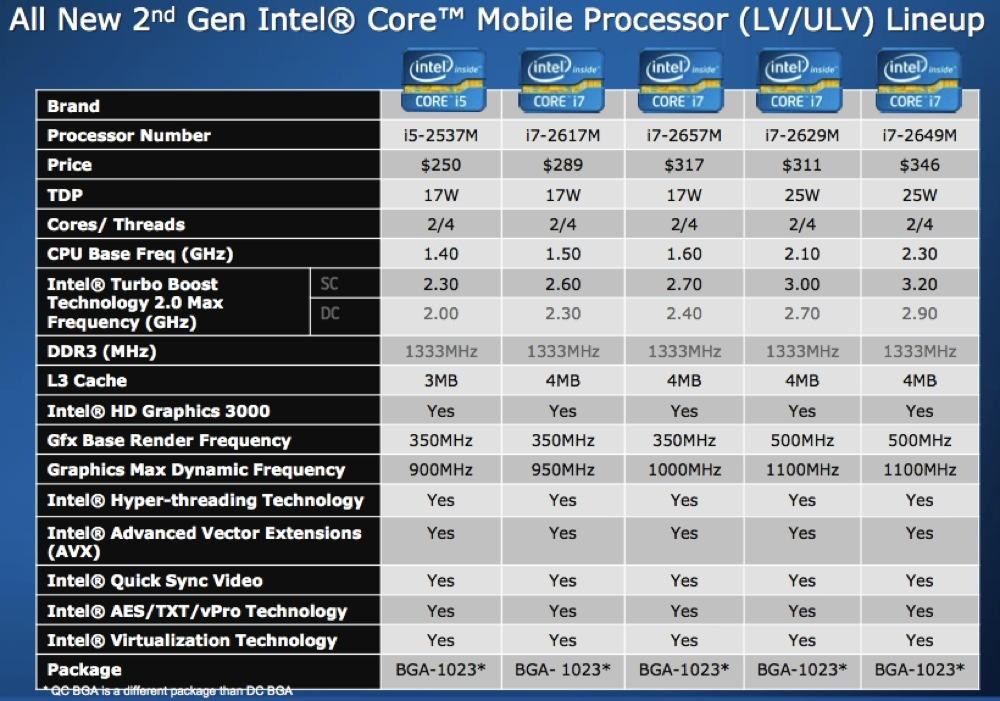 Foto de Intel Core i3, i5 e i7 2nd Gen, presentación (15/36)