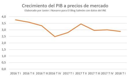 Crecimiento Pib Rajoy
