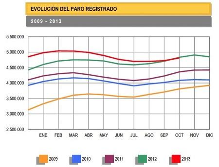 El paro sube en octubre en 87.028 personas, aunque menos que años anteriores