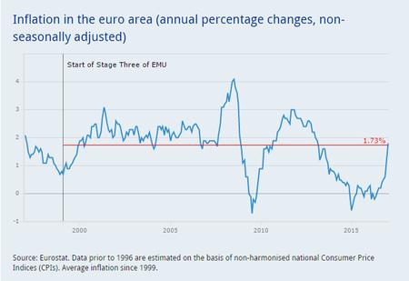 Inflacion Euro