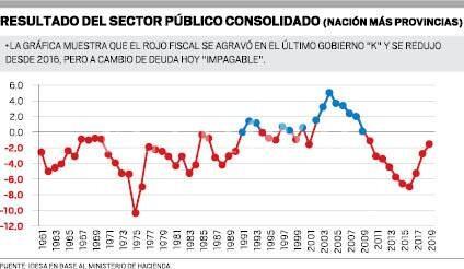 Deficit Fiscal Fmt