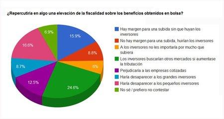 Grafico 3 Bolsa