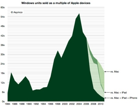 grafico asymco mac pc ios apple microsoft ventas proporcion