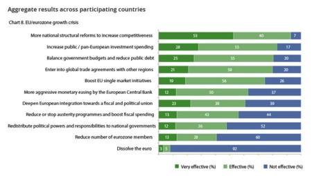 Deloitte: Cómo mejorar la economía europea