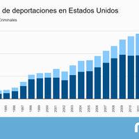 Trump quiere deportar a más de dos millones de inmigrantes. Exactamente los mismos que ha deportado Obama