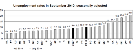 España está en la cresta de la ola del paro europeo