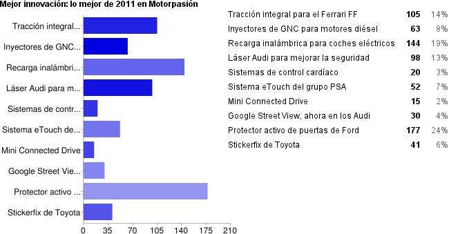 Resultados mejor innovación de Motorpasión 2011