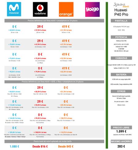 Comparativa De Precios Del Huawei P40 Pro A Plazos Con Tarifas Movistar Y Orange