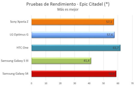 Samsung Galaxy S4 - Epic Citadel