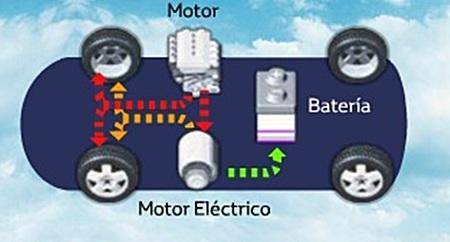 Recarga vehículo híbrido con el motor