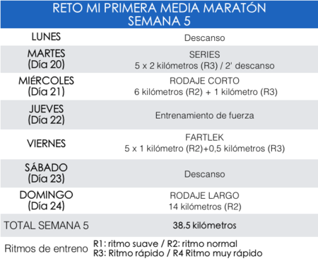 Entreanmiento Medio Maraton
