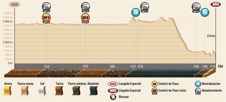 Perfil Etapa8 Dakar2015