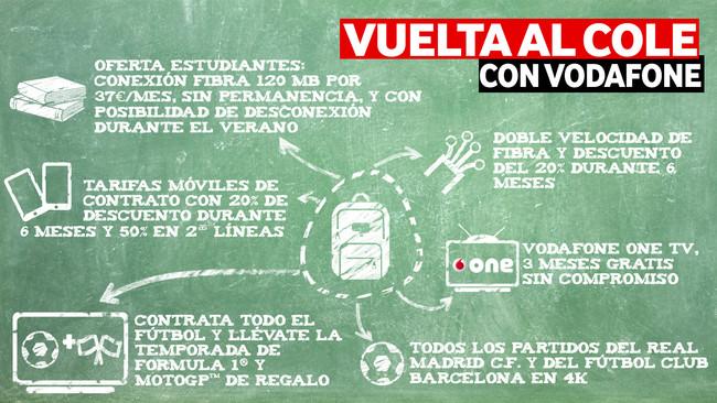 Vodafone - Vuelta al cole