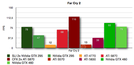 nvidia-gtx-460-farcry2.png