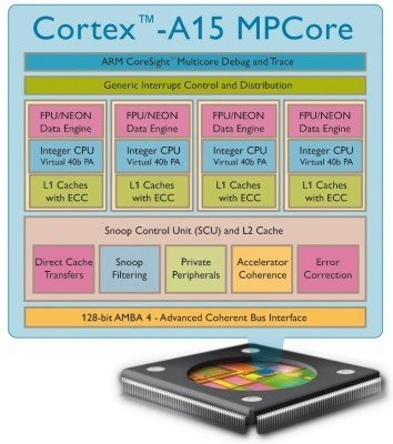 ARM Cortex A15