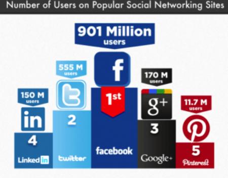 Comparación de la actividad del usuario común en las redes sociales más populares, infografía