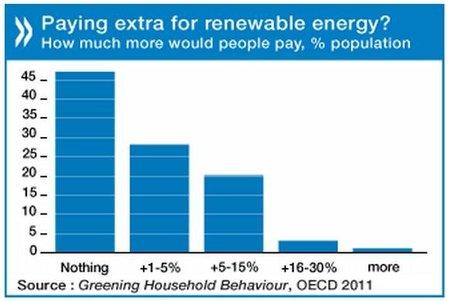 ¿Pagarías más por energía renovable?