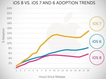 La adopción de iOS 8 no está siendo tan rápida como la de iOS 6 o iOS 7
