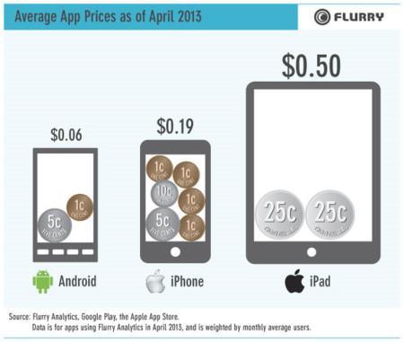 Precio medio de las aplicaciones
