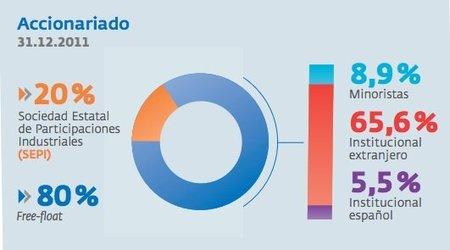 Evo Morales expropia a REE la filial boliviana: poco impacto económico, mucho mediático