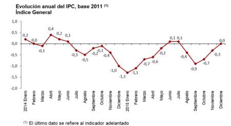 En 2015 no subieron los precios, según el IPC adelantado