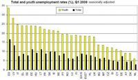 España medalla de oro en desempleo juvenil también