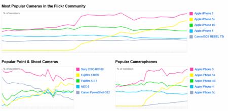 Ranking de cámaras en Flickr