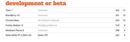 BlackBerry 10 muestra los dientes en los test de compatibilidad de HTML5