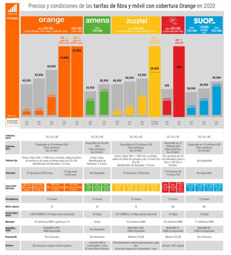 Precios Y Condiciones De Las Tarifas De Fibra Y Movil Con Cobertura Orange En 2020