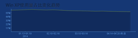 Baidu, evolución del uso de XP en 2014