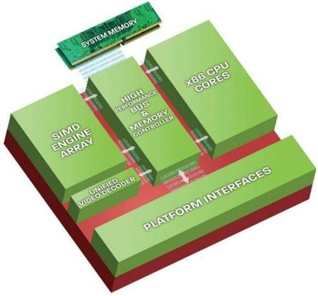 AMD G Series APU block diagram
