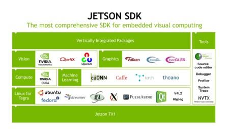 Nvidia Jetson Tx1 Sdk