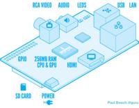 Raspberry Pi, el complemento ideal para el hogar geek