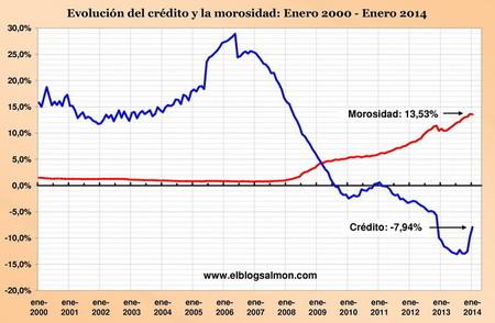 crédito-y-morosidad-enero2014